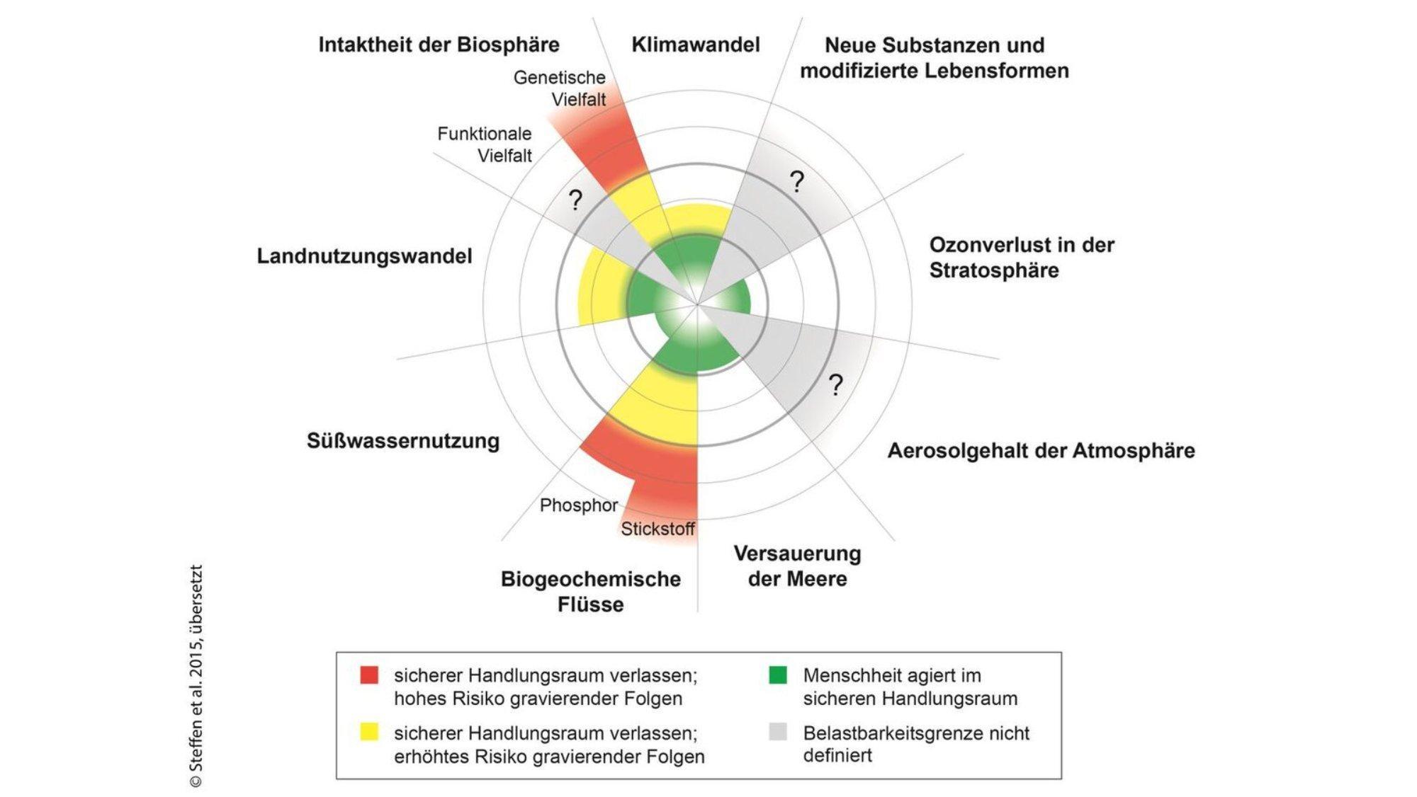 Ein Kreisdiagramm mit neun Segmenten, unter anderem Klimawandel, Landnutzungswandel, Biogeochemische Flüsse und Intaktheit der Biosphäre. In diesen vier Bereichen befindet sich das System Erde in der gelben Gefahrenzone bzw. in der roten Hochrisikozone.