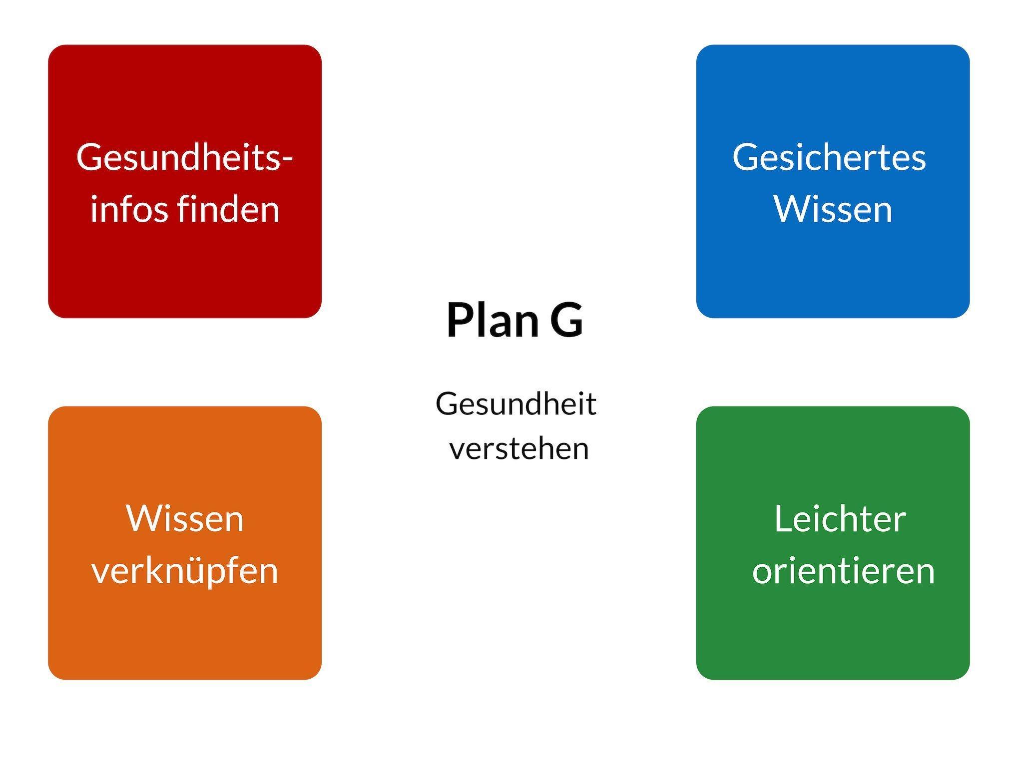 Überblick der 4Bereiche im Onlinemagazin Plan G – Gesundheit verstehen, Farbleitsystem: Gesundheitsinfos finden (rot), Gesichertes Wissen (blau), Wissen verknüpfen (orange), Leichter orientieren (grün)