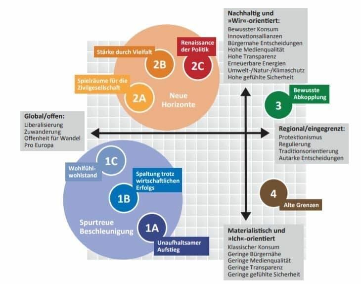 """Grafik mit einer sogenannten """"Landkarte der Zukunft"""" auf der verschiedene (nummerierte) Zukunftsszenarien verortet werden, die sich entlang der Achse Wir-Ich-Orientierung sowie der Achse Global-Regional gruppieren.  Quelle: Burmeister et al.: Deutschland neu Denken. 2018"""