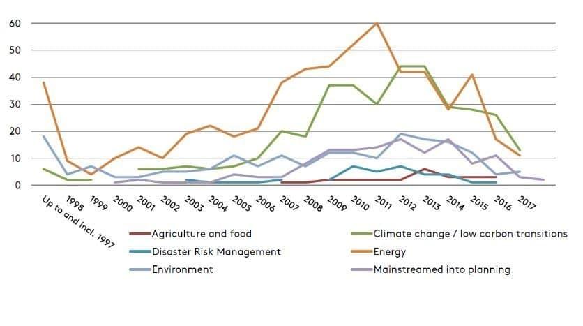 Die Grafik zeigt im Zeitverlauf der letzten zwanzig Jahre eine Vielzahl neuer Klimagesetze, die weltweit in den letzten Jahren verabschiedet wurden. Meist adressieren sie den Klimawandel direkt, bei anderen, die sich etwa auf Verkehr oder Forstwirtschaft beziehen, werden die Abschwächung des Klimawandels beziehungsweise Anpassungsstrategien in der Begründung angeführt.
