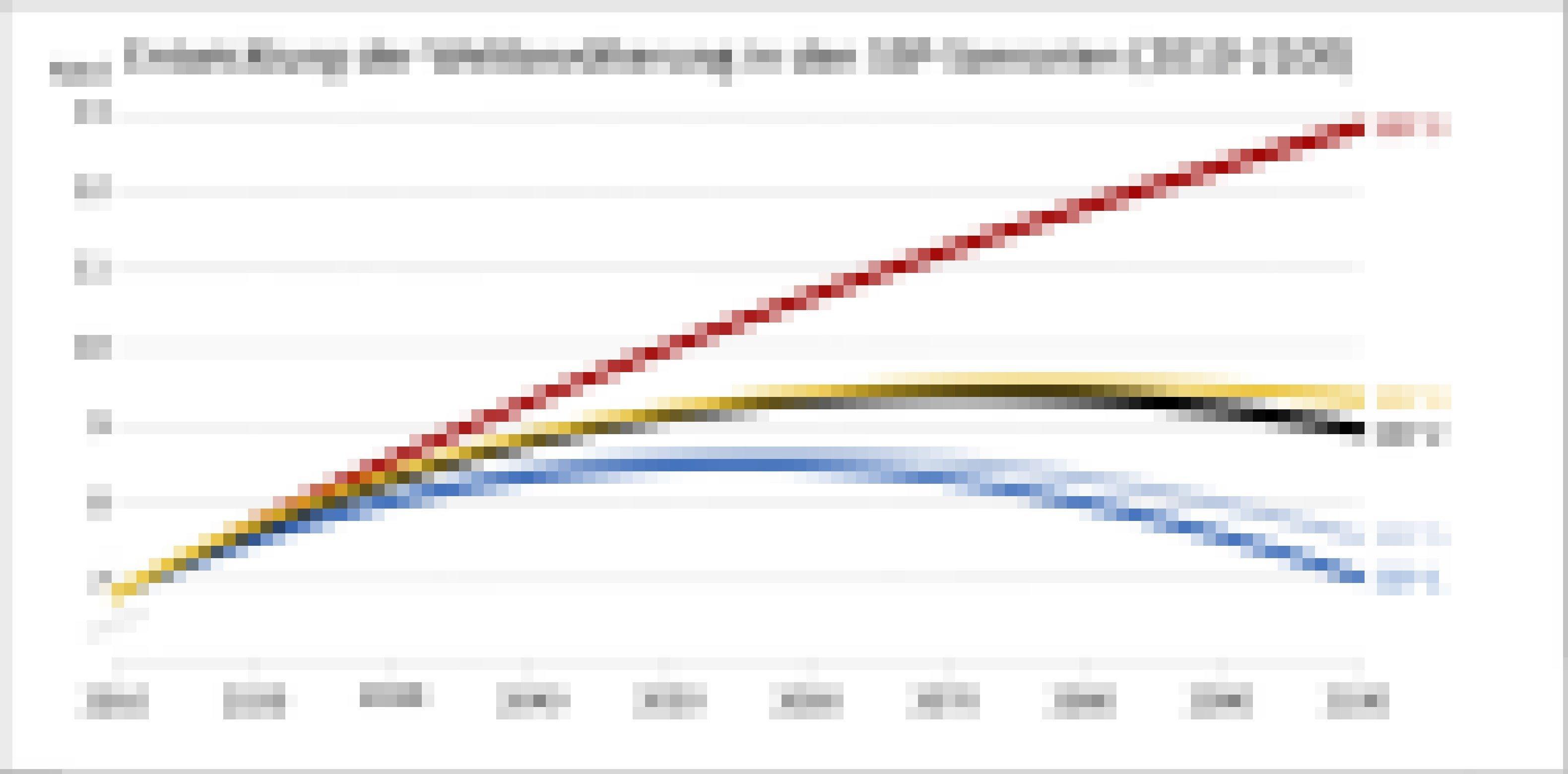 In den fünf Szenerien entwickeln sich die Bevölkerungszahlen von knapp 7Milliarden im Jahr 2010. Im SSP 3nehmen sie auf knapp 13Milliarden am Ende des Jahrhunderts zu; nur das Wachstum verlangsamt sich hier etwas. Die anderen Versionen der Zukunft erreichen zwischen 2050und 2080den Höhepunkt. Die Welt ist demnach 2100Heimat für 7bis 9,5Milliarden Menschen (Szenarien SSP 1bzw. SSP 4).
