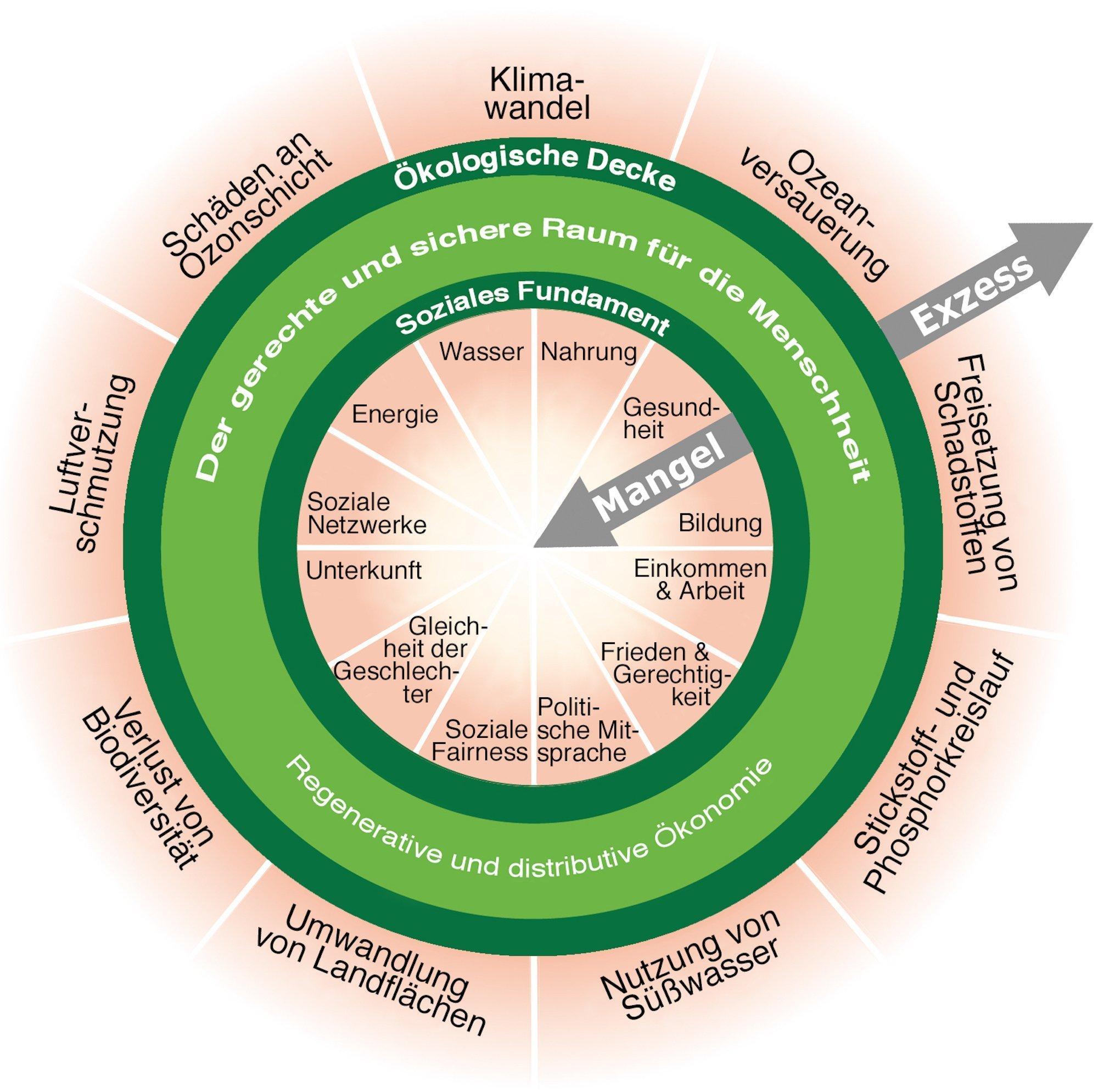 """Eine Grafik zeigt das Konzept der Donut-Ökonomie: Innen ein soziales Fundament, das in zwölf Aspekte gegliedert ist. Werden sie nicht erfüllt, tritt Mangel ein, wie ein nach innen weisender Pfeil zeigt. Außen gibt eine ökologische Decke mit neun Elementen. Verbraucht ein Staat oder die Menschheit zu viel, kann die Natur überfordert werden und das Lebenserhaltungssystem des Planeten bricht zusammen. Die beiden Grenzen sind als konzentrische grüne Kreise gezeigt, dazwischen liegt ein """"sicherer und gerechter Lebensraum"""" für die Menschheit."""