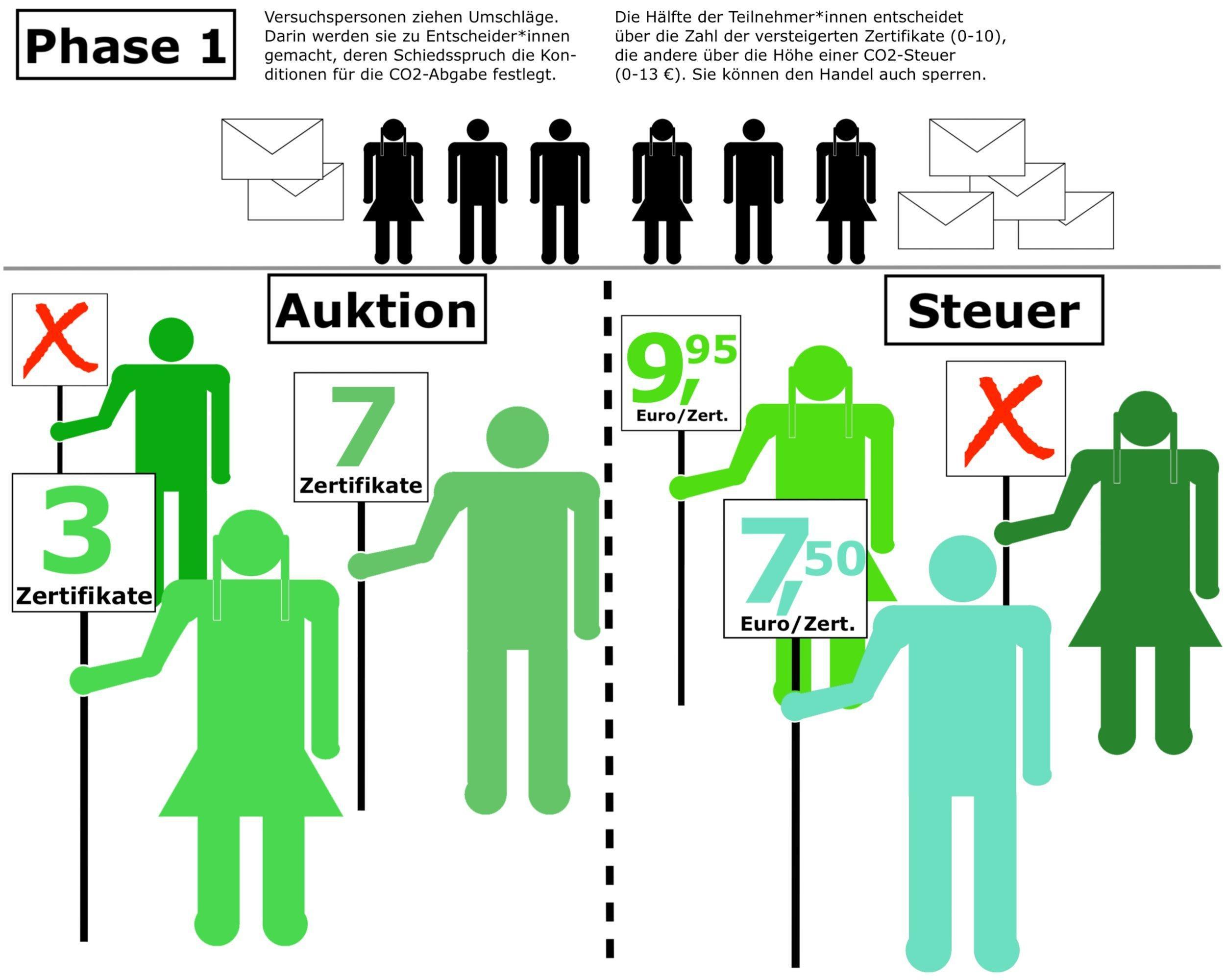 Grafik erklärt die Phase 1des geschilderten Experiments. Darin werden Versuchspersonen durch das Ziehen eines Umschlags zu Entscheider*innen, die die Konditionen einer CO2-Abgabe bestimmen. Entweder legen sie die Zahl der in einer Auktion zu versteigernden Zertifikate fest, oder den Preis dafür in einem Steuersystem. Auf der Grafik halten Piktogramme von Männern und Frauen in verschiedenen Grüntönen ihre Entscheidung auf einem Schild in die Höhe. Einige haben den Handel mit einem roten X komplett unterbunden.