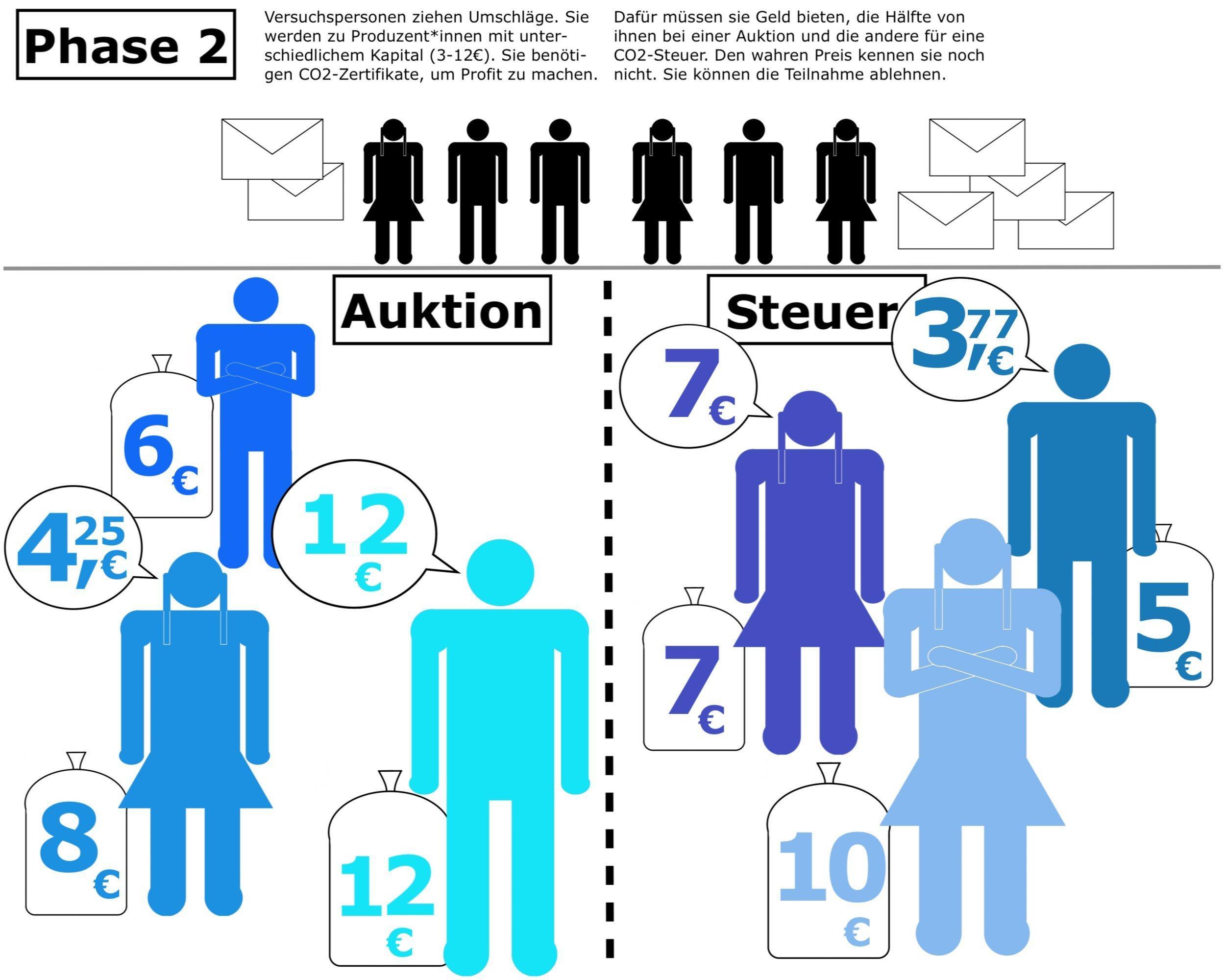 Eine Grafik erklärt die Phase 2des Kölner Experiments: Versuchspersonen ziehen Umschläge und werden so zu Produzent*innen fiktiver Waren. Dafür müssen Sie CO2-Zertifikate kaufen, sonst können sie keinen Profit machen. Sie bekommen Kapital zwischen 3und 12Euro zugeteilt und müssen das Zertifikat entweder bei einer Auktion ersteigern oder in einem Festpreissystem erwerben. Sie kennen aber die Preise noch nicht und bieten darum, was sie maximal bezahlen wollen. Auf der Grafik sind Piktogramme von Männern und Frauen in verschiedenen Blautönen zu sehen. Ein Sack an ihren Füßen zeigt ihr Kapital, eine Sprechblase ihr Gebot. Manche halten die Arme vor der Brust verschränkt und beteiligen sich nicht am Markt.