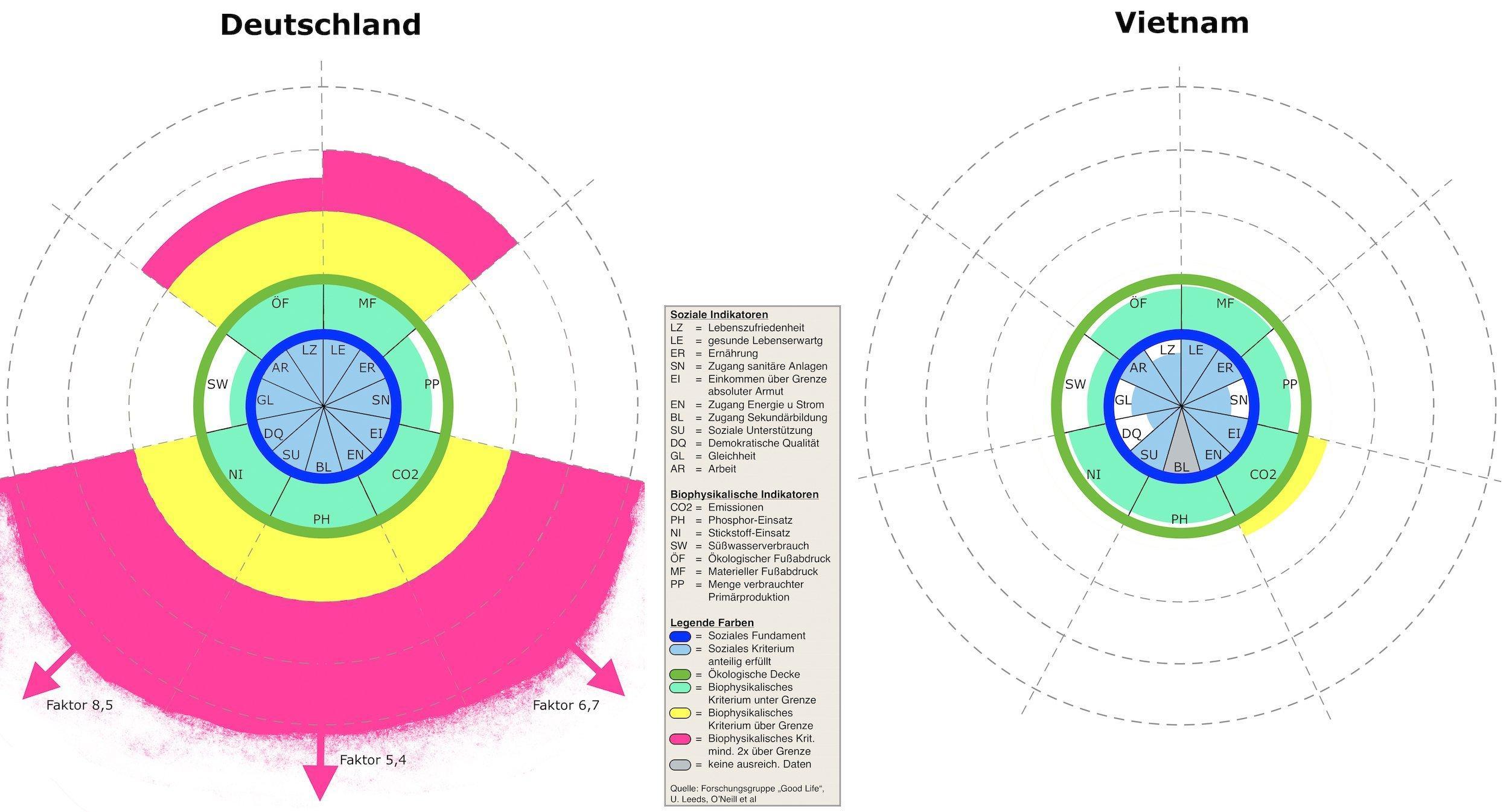 Zwei Kreisdiagramme fassen die Auswertung von elf Kriterien des sozialen Fundaments und sieben Bedingungen der ökologischen Decke für Deutschland und Vietnam zusammen. Die hellblauen Kuchenstücke in der Mitte zeigen, wie sehr die Elemente des sozialen Fundaments vorhanden sind: Deutschland erfüllt als eines der wenigen Länder weltweit alle, Vietnam hat Mängel in vier oder fünf. Dafür überschreitet das Land in Südostasien die planetaren Grenzen (heruntergerechnet auf seine Einwohnerzahl) nur in einem Kriterium (gelb). Würde dagegen die ganze Welt so leben wie die Deutschen, wären die Limits in fünf Feldern längst überschritten (rote Felder). (Ein Klick auf die Quellenangabe öffnet eine größere Version der Grafik)