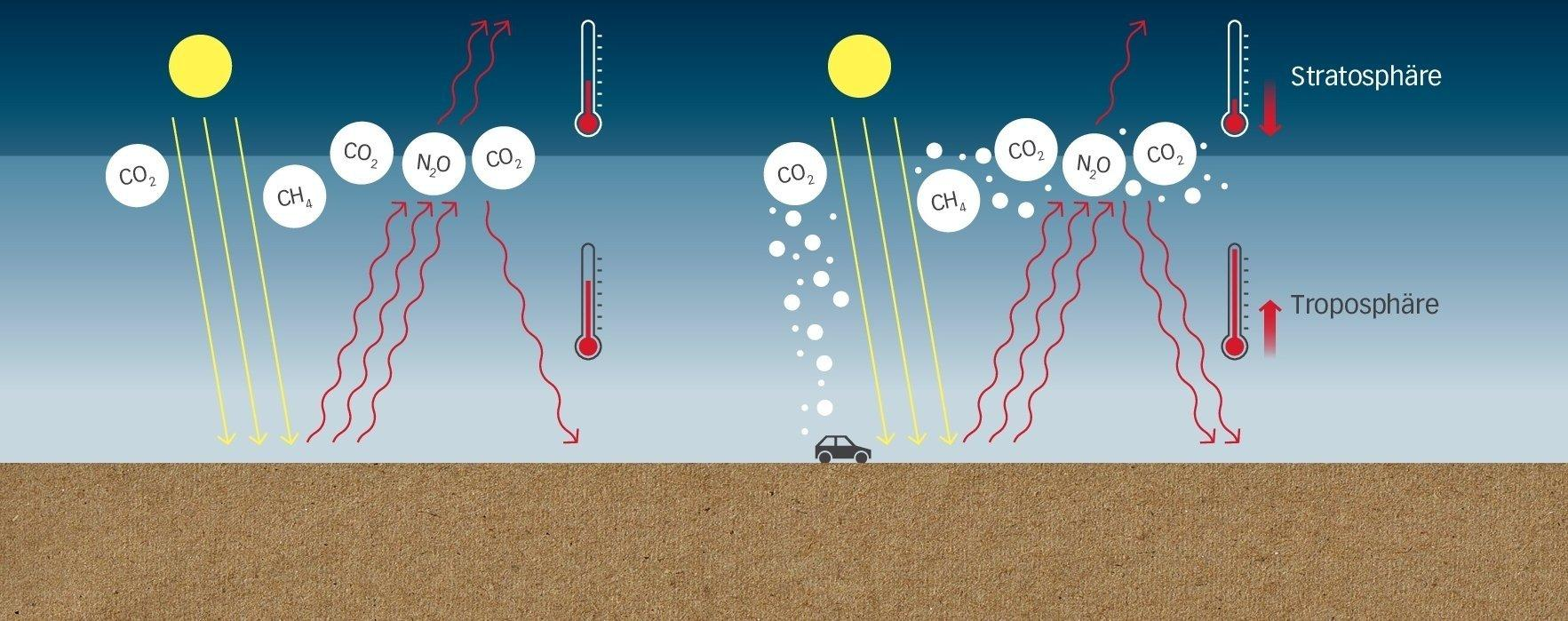 Das besprochene Buch enthält für alle Texte erklärende Grafiken. Diese zeigt, wie der gesteigerte Treibhaus-Effekt im Detail funktioniert und welchen Gase beteiligt sind: Kohlendioxid CO2, Methan CH4und Stickoxid N2O. Durch die veränderte Wärmestrahlung wird die untere Atmosphären-Schicht, die Troposphäre wärmer und die darüber liegenden Stratosphäre kühler. –  … Der natürliche Treibhaus-Effekt (links) vergrößert sich, wenn die Menschheit zum Beispiel mit den Autoabgasen die Menge von CO2und anderen Substanzen in der Atmosphäre vergrößert. …