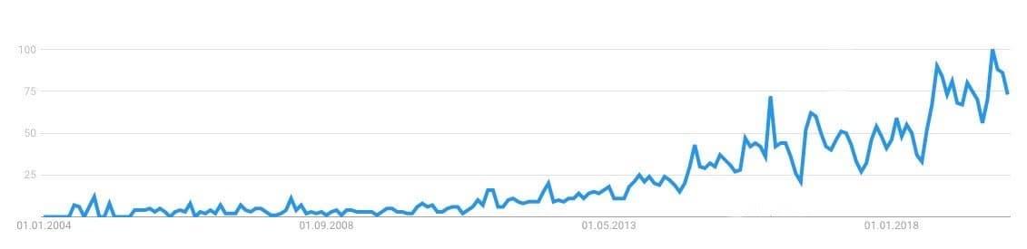 """Wachsende Popularität: So schneidet das Wort """"Anthropocene"""" weltweit bei Google-Suchen ab, dargestellt auf einer relativen Skala, bei der 100den bisher höchsten gemessenen Wert darstellt. Zu sehen ist eine deutliche Steigerung von Suchanfragen nach """"Anthropocene"""" seit dem Jahr 2004. Seit 2013haben sich die Suchanfragen ungefähr vervierfacht."""