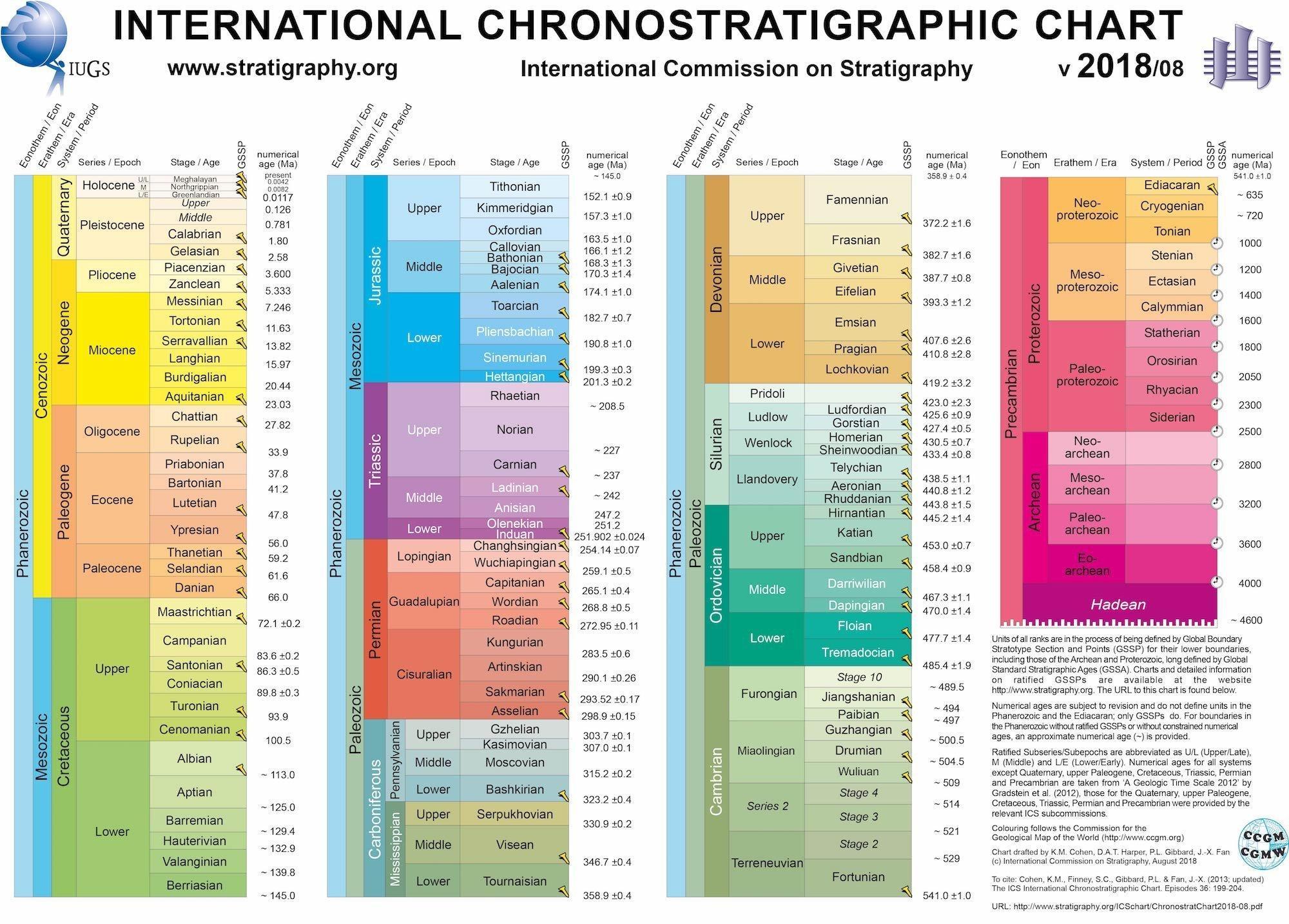 Die Zeittafel mit den geologischen Epochen.