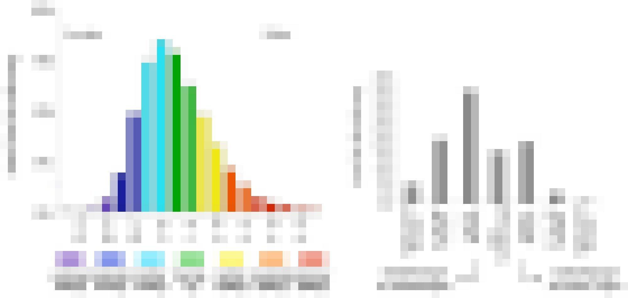 Zwei Grafiken mit mehreren Balken, die weitgehend einer Normalverteilung folgen.