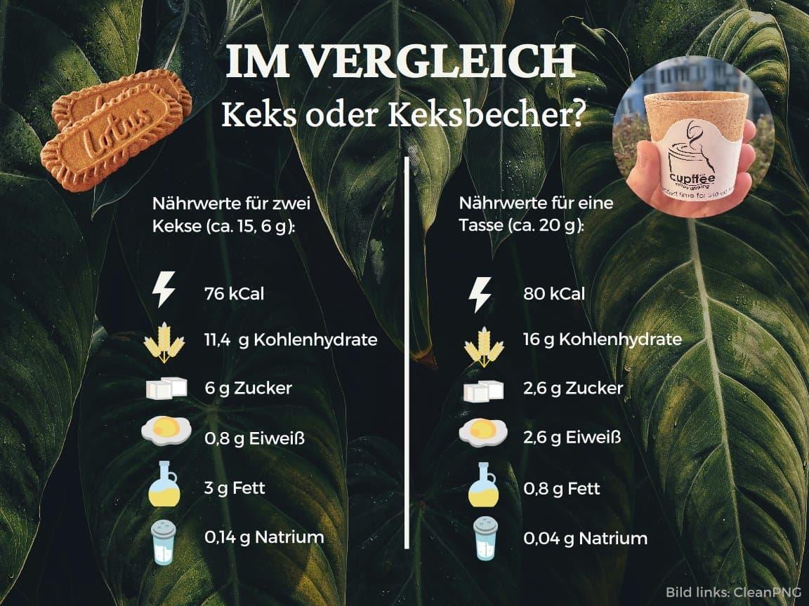 In der Grafik vergleichen wir die Nährwerte des Cupffee-Waffelbechers mit denen eines Kekses, der sonst zum Kaffee gereicht wird.