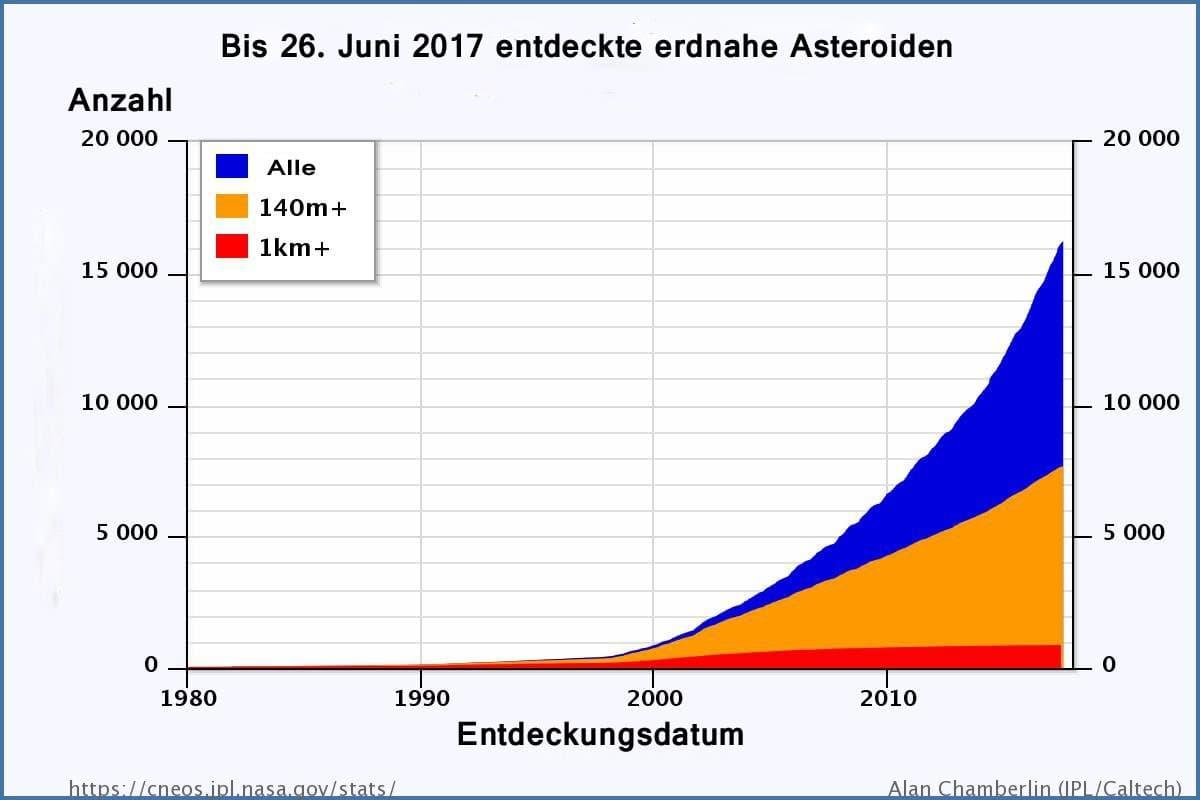 Grafik zu beobachteten Asteroiden.