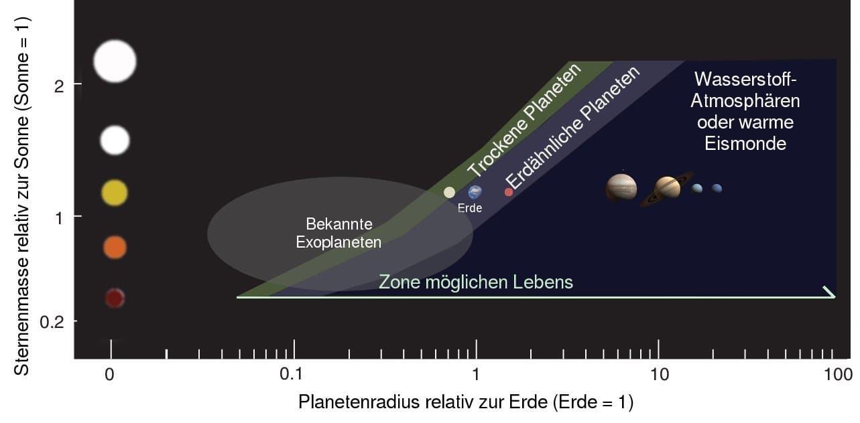 Grafik mit den habitablen Zonen um verschiedene Sterntypen: Neben der klassischen Zone um erdäwnhliche Planeten gehört eine schmale Region bis zur Venusbahn dazu, selbst marsähnliche Planeten könnten Leben beherbergt haben. Jenseits der Marsbahn könnte sich Leben entwickelt haben, wenn solche Planeten (oder Monde) eine interne Hitzequelle besitzen.