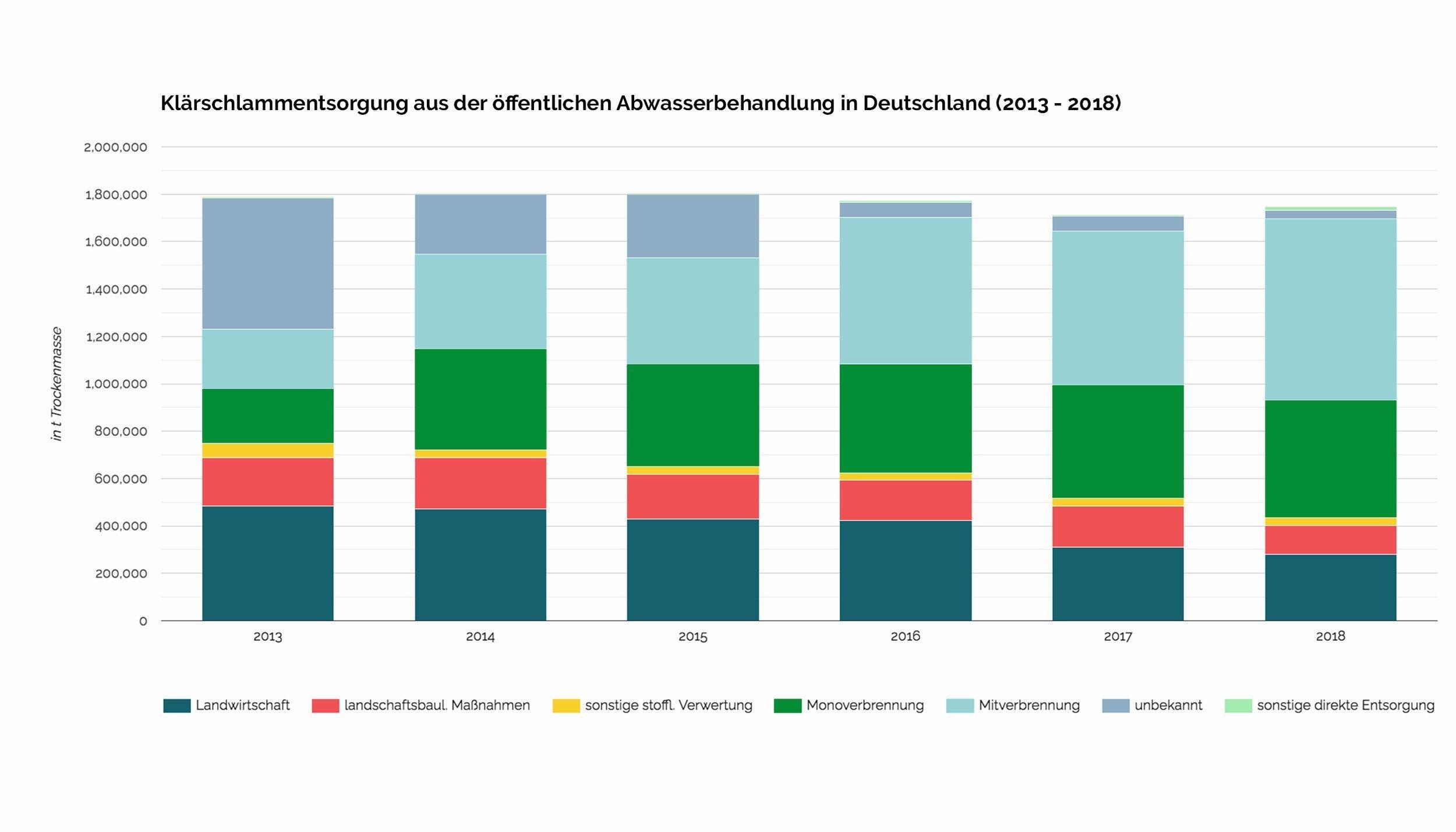 Das Balkendiagramm zeigt die Entwicklung der verschiedenen Entsorgungsarten. Insgesamt fallen in Deutschland etwa 1,8Mio Tonnen an.