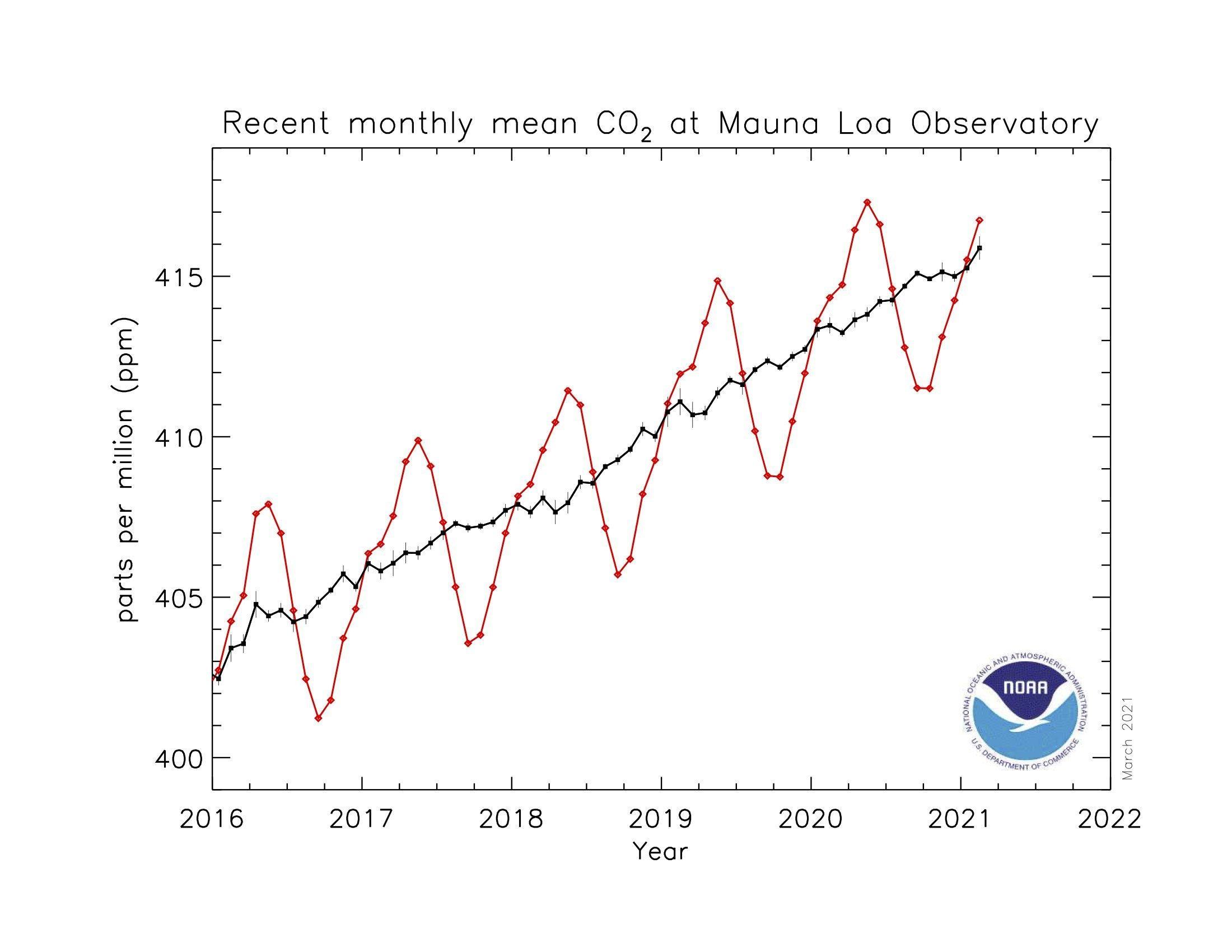 Graphik mit CO2-Werten seit 2016 – von knapp über 400ppm stieg der Wert in dieser Zeit stetig Richtung 420ppm.