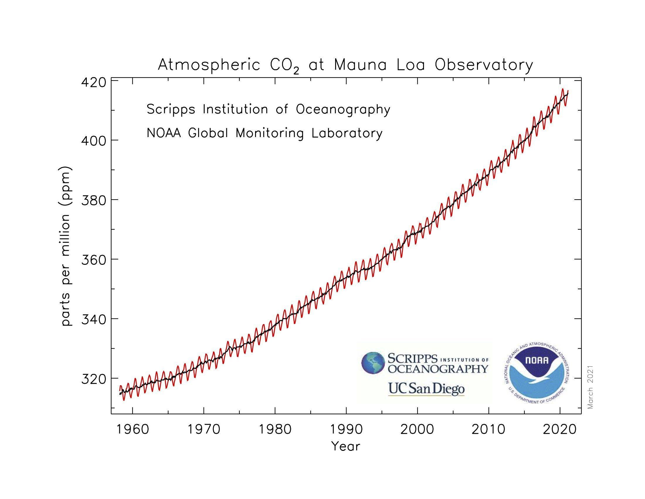 CO2-Kurve seit 1960, ein stetiger Anstieg von 310ppm nach oben in Richtung von 415bis 420ppm heute.