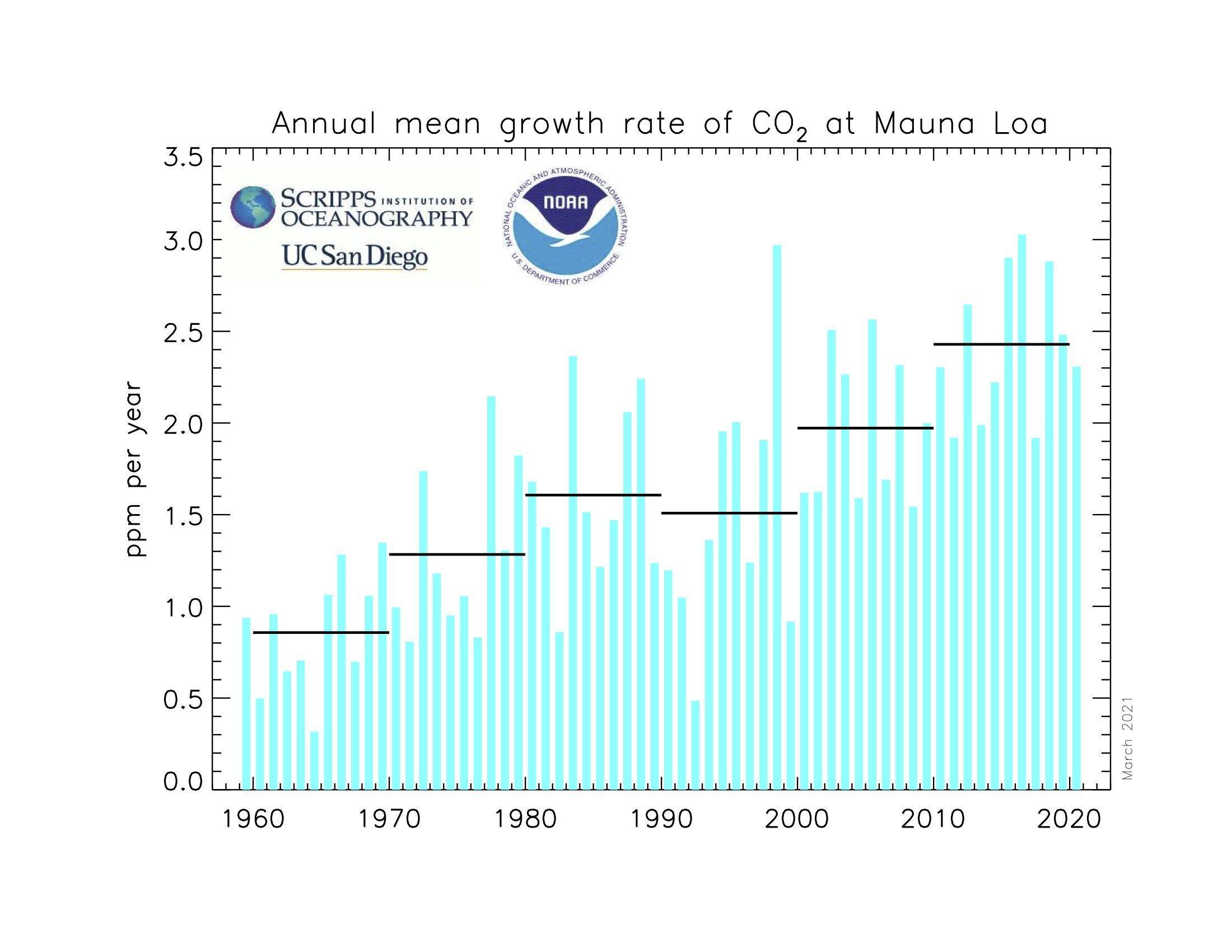 Die Graphik zeigt die jährliche Wachstumsrate der CO2-Konzentration nach Jahrzehnten. Sie ist von knapp unter 1ppm im Durchschnitt der 1960er Jahre stetig auf heute 2.5ppm jährlich gestiegen.