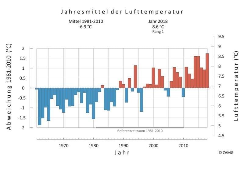 Grafik Temperaturanstieg