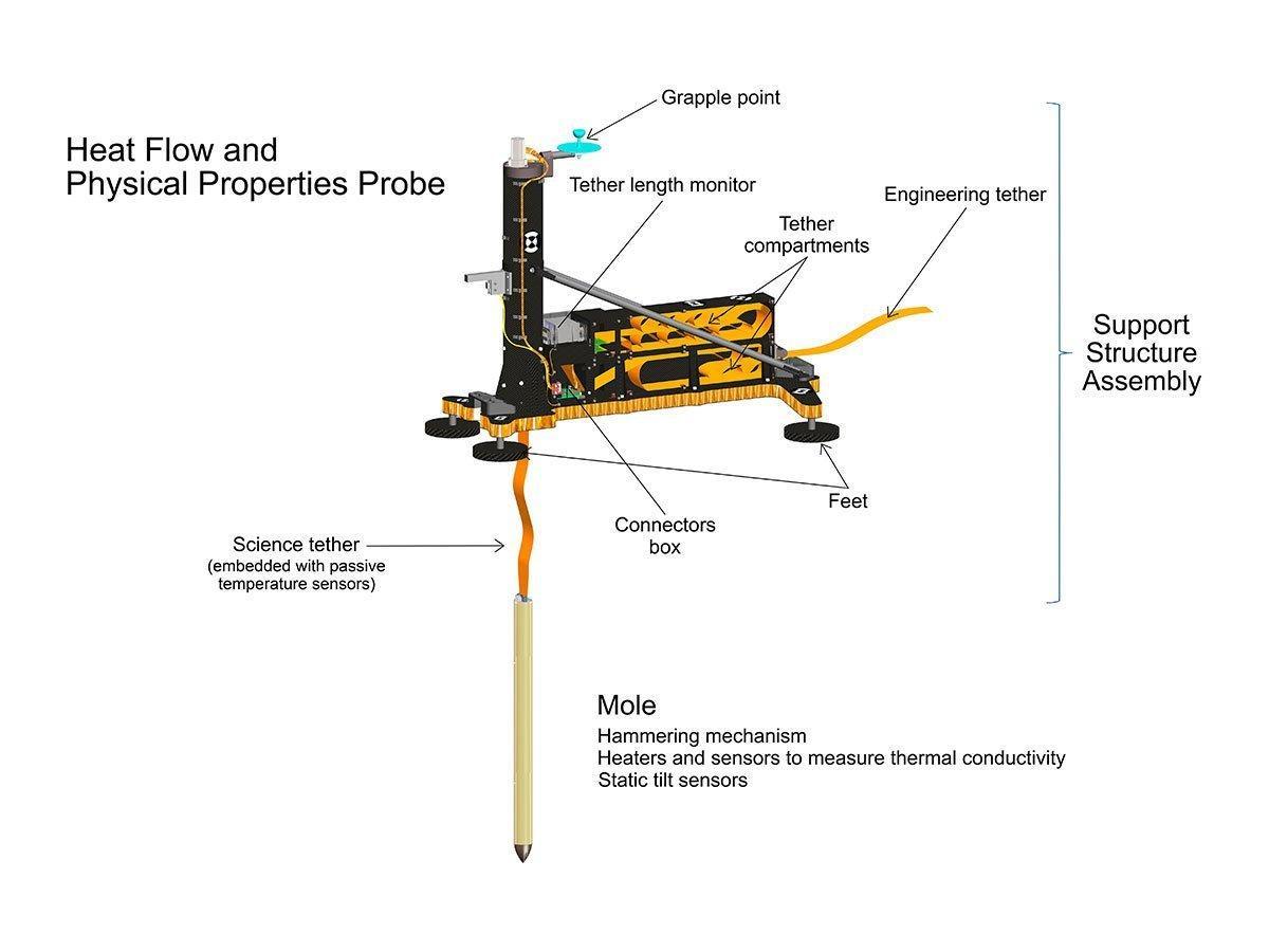 Konzept des Instrumentenpakets HP³, zu dem auch der hämmernde Maulwurf gehört