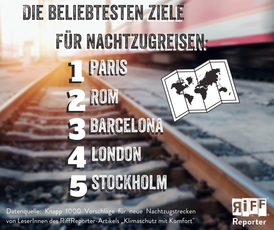 Eine Grafik zu gewünschten Nachtzugzielen. 1. Paris. 2. Rom. 3. Barcelona. 4. London. 5. Stockholm.