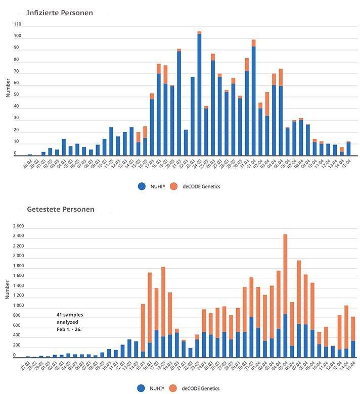 Grafik: Anzahl der infizierten Personen und der getesteten Personen nach Testinstitution