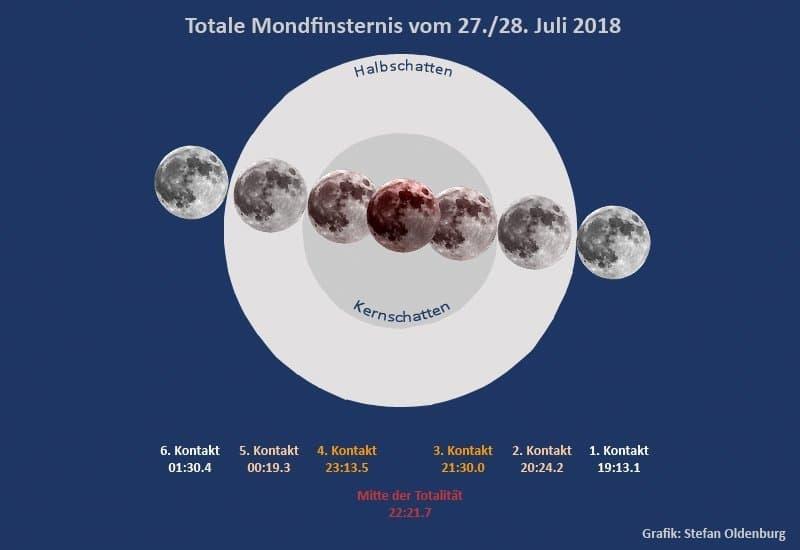 Eigene Grafik des Mondfinsternisverlaufs am 27. Juli 2018.