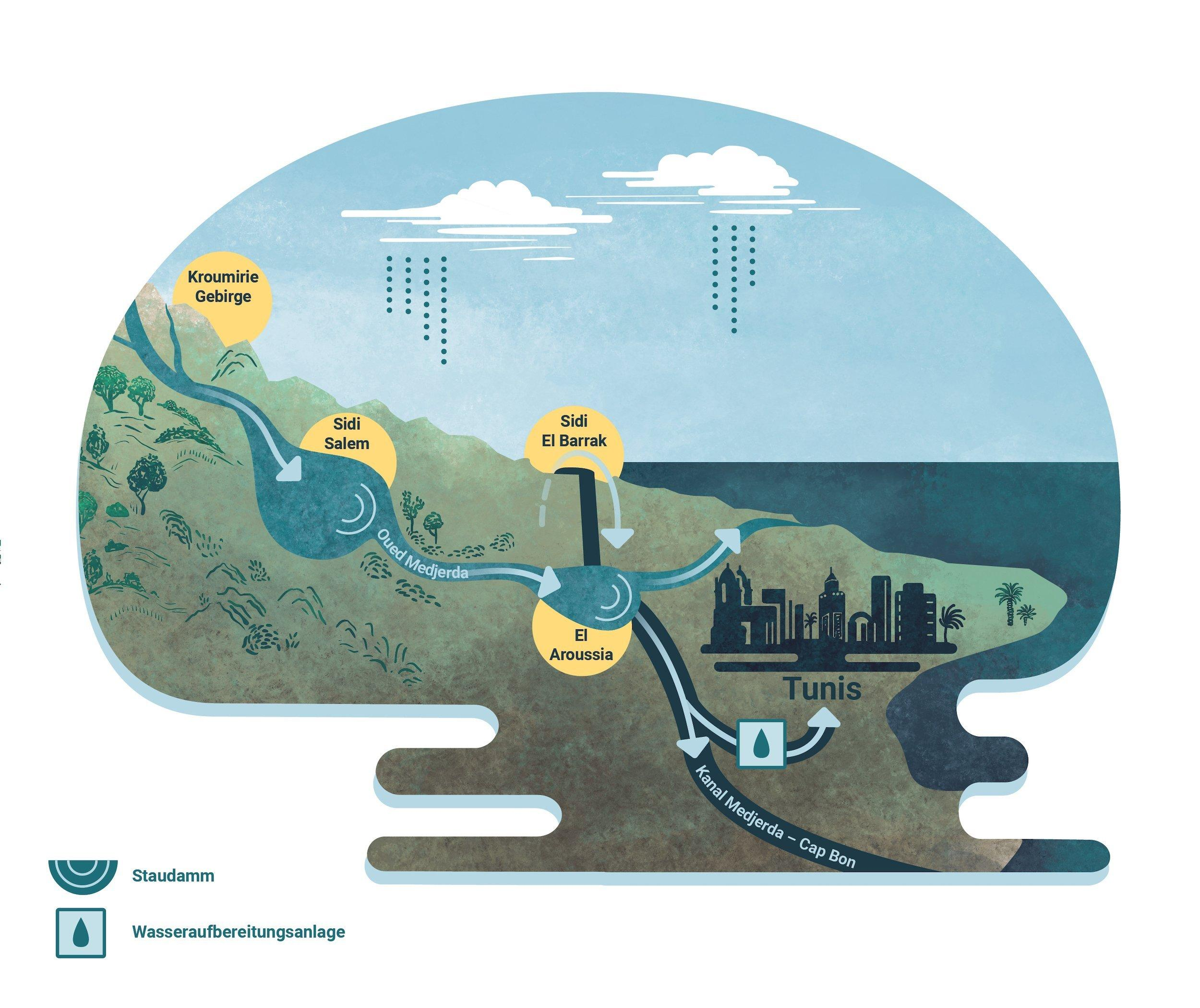 Grafik, die die Wasserversorgung des Ballungsraums Tunis darstellt