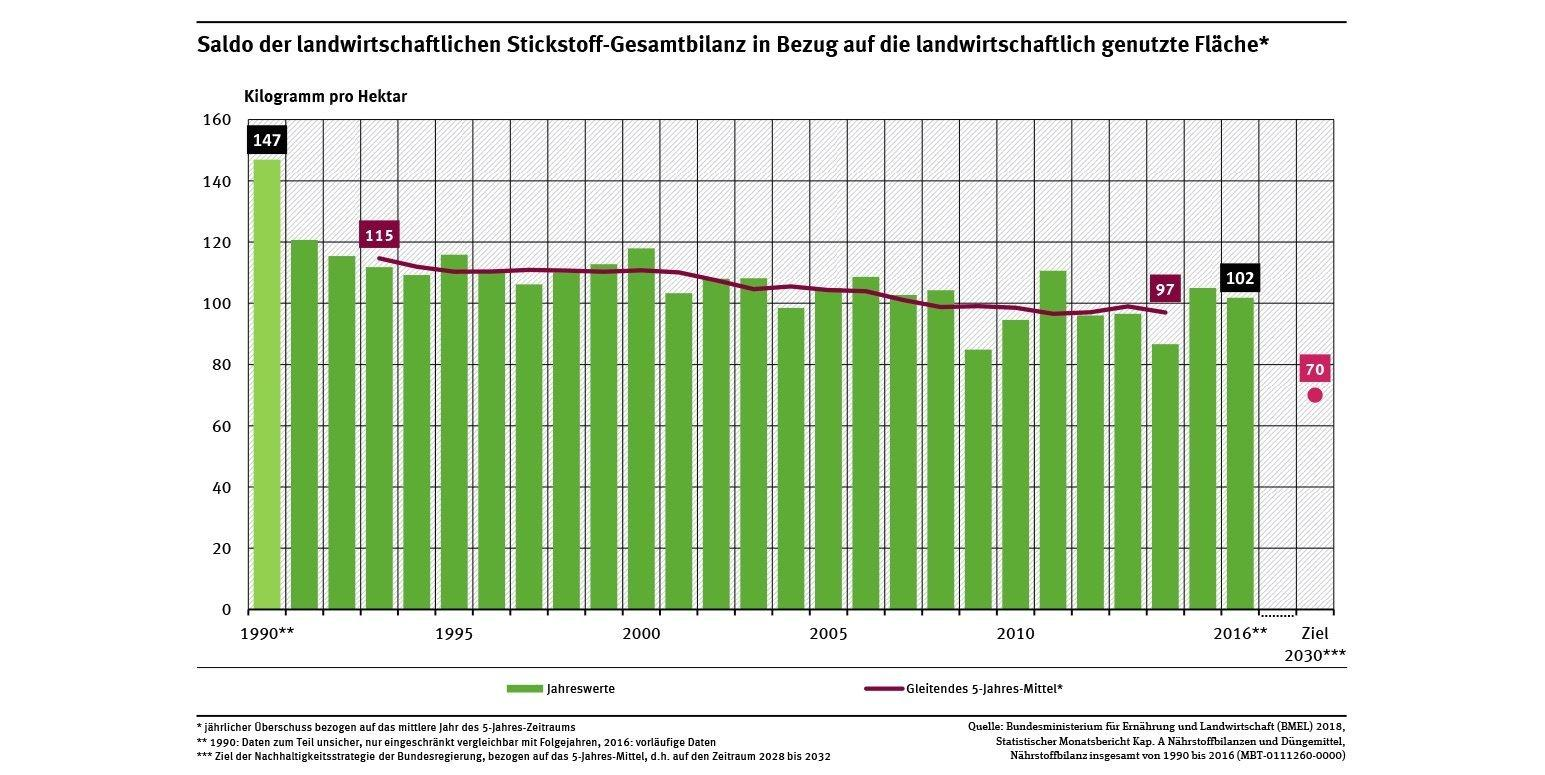 Balkendiagramm mit dem Stickstoff-Überschuss in Deutschland.