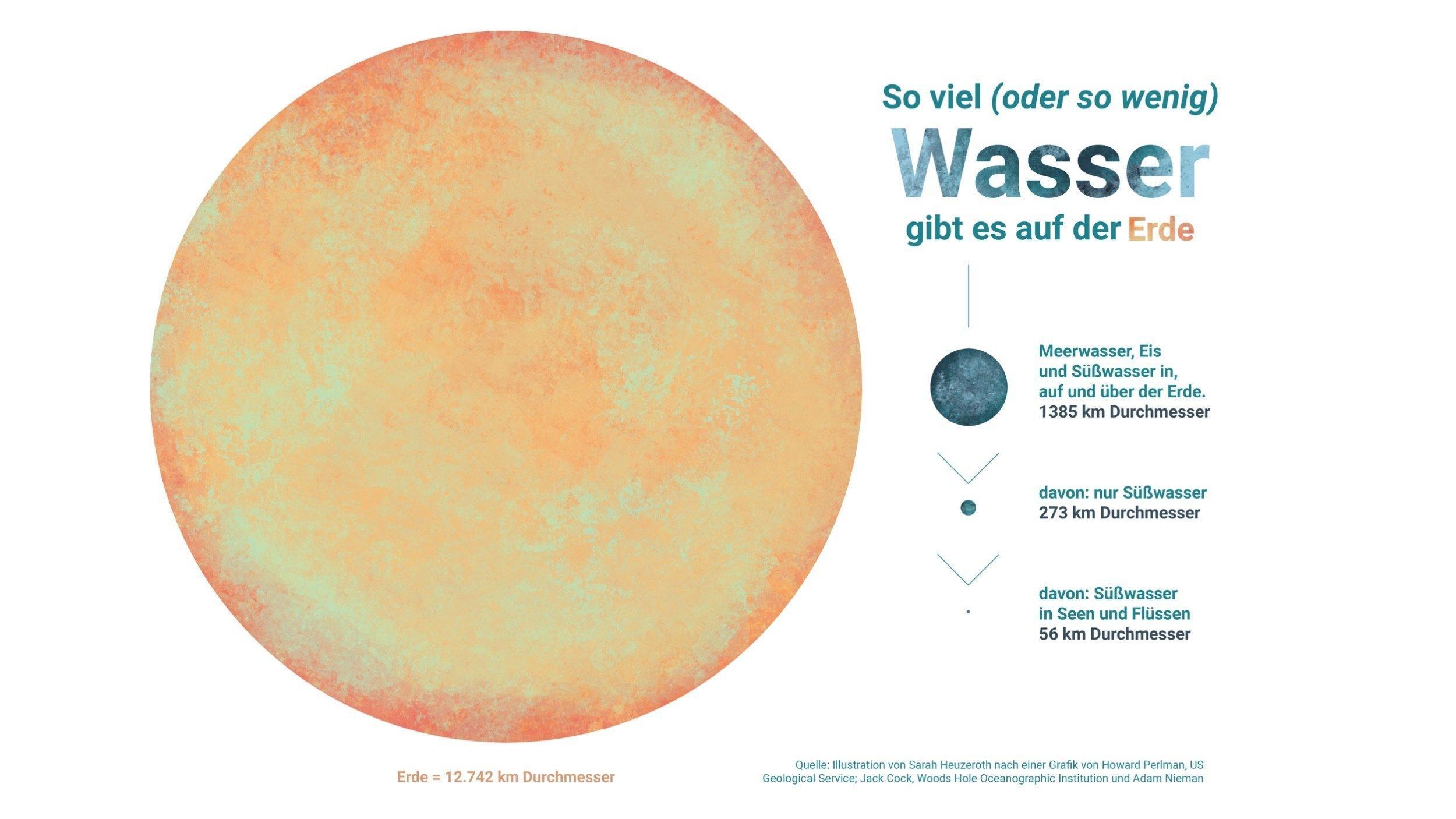 Die Graphik vergleicht das Gesamtvolumen der Erde mit dem Volumen der Wasservorräte. Die Erde hat einen Durchmesser von 12742Kilometern, alles Wasser Salz- und Süßwasser 1385Kilometer, nur das Südßwasser 273Kilometer, und nur das Wasser aus Flüssen und Seen 56Kilometer.