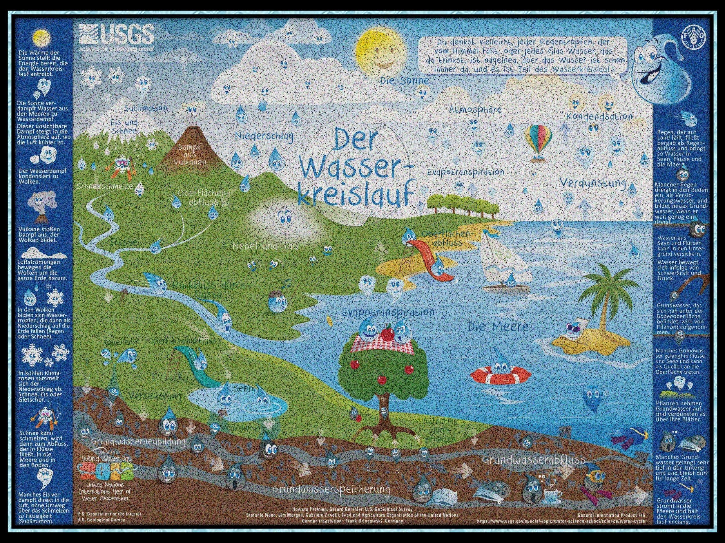 Die Infographik für Kinder zeigt den klassischen Wasserkreislauf durch Meer, Wolken, Gebirgen und Flüssen. Was in der Darstellung fehlt ist der Mensch.